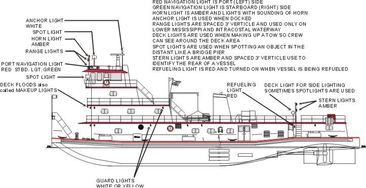 boatlights.jpg (89960 bytes)